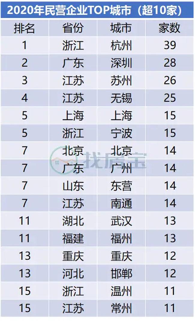 城市数量排名